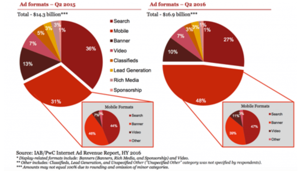 Mobile Internet Surpasses Desktop: Ad formats Graph