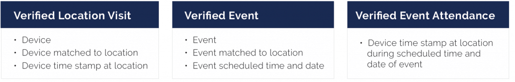 Verified Location Visit, Verified Event and Verified Event Attendance Chart