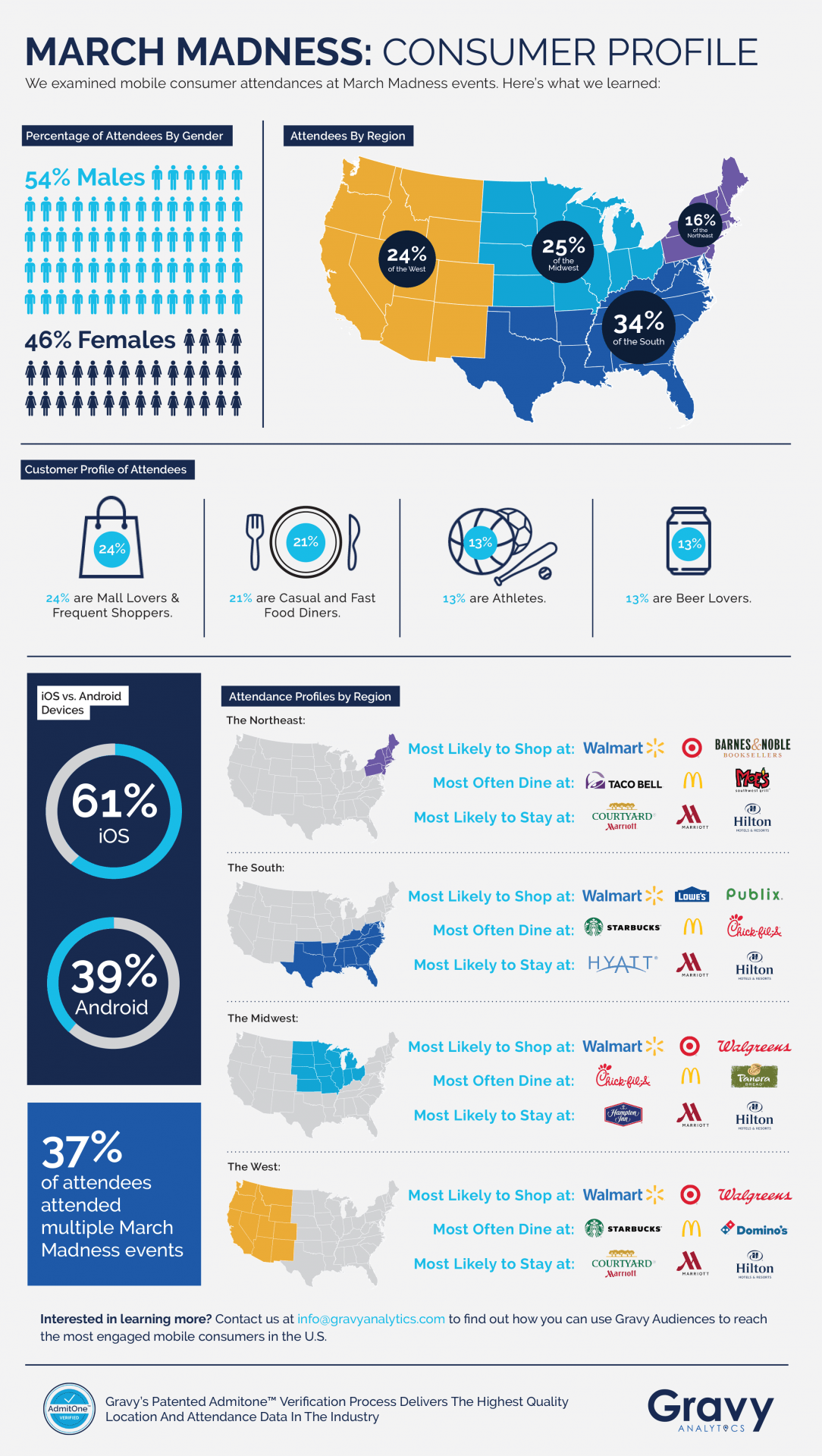March Madness Attendees Infographic