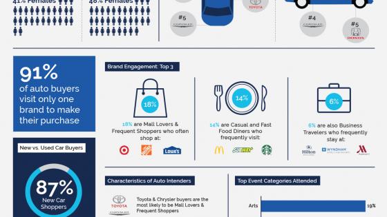 Auto Intenders Audience Profile