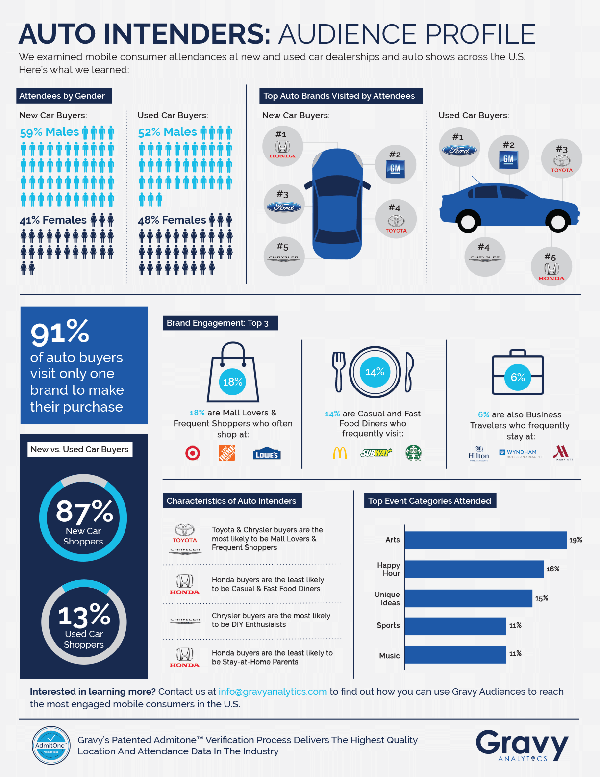 Auto Intenders Infographic