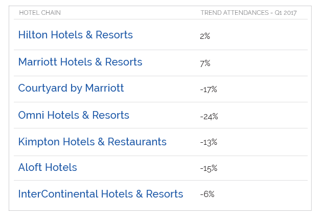 Airbnb VS. Hotel: Measuring Hotel Foot Traffic Trends Chart