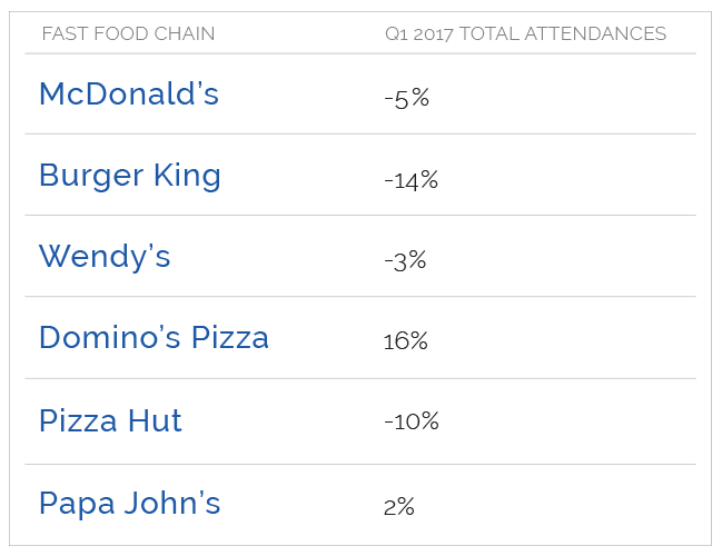 Domino's vs. McDonald's: The Ultimate Food Fight - Q1 Total Attendances Chart