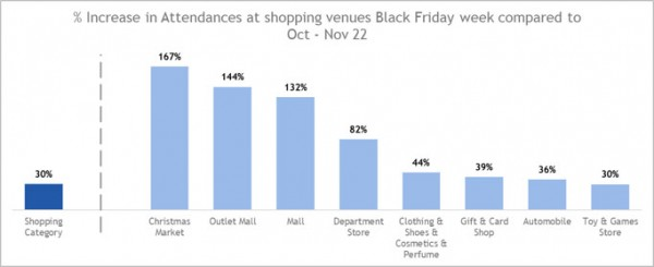 7 Black Friday 2017 Insights: What Shoppers Bought – and Didn't Buy – in 2016 - Chart 2