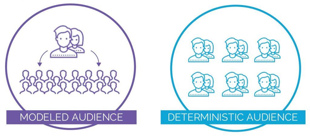 Modeled vs. Deterministic Data
