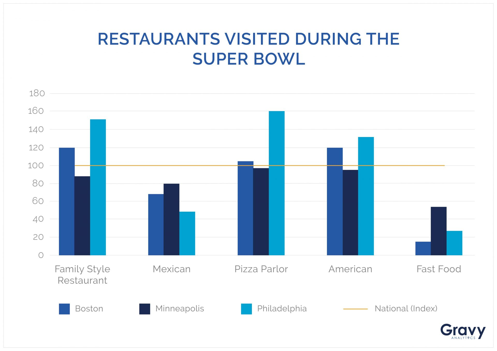 Restaurants Visited During the Super Bowl Chart