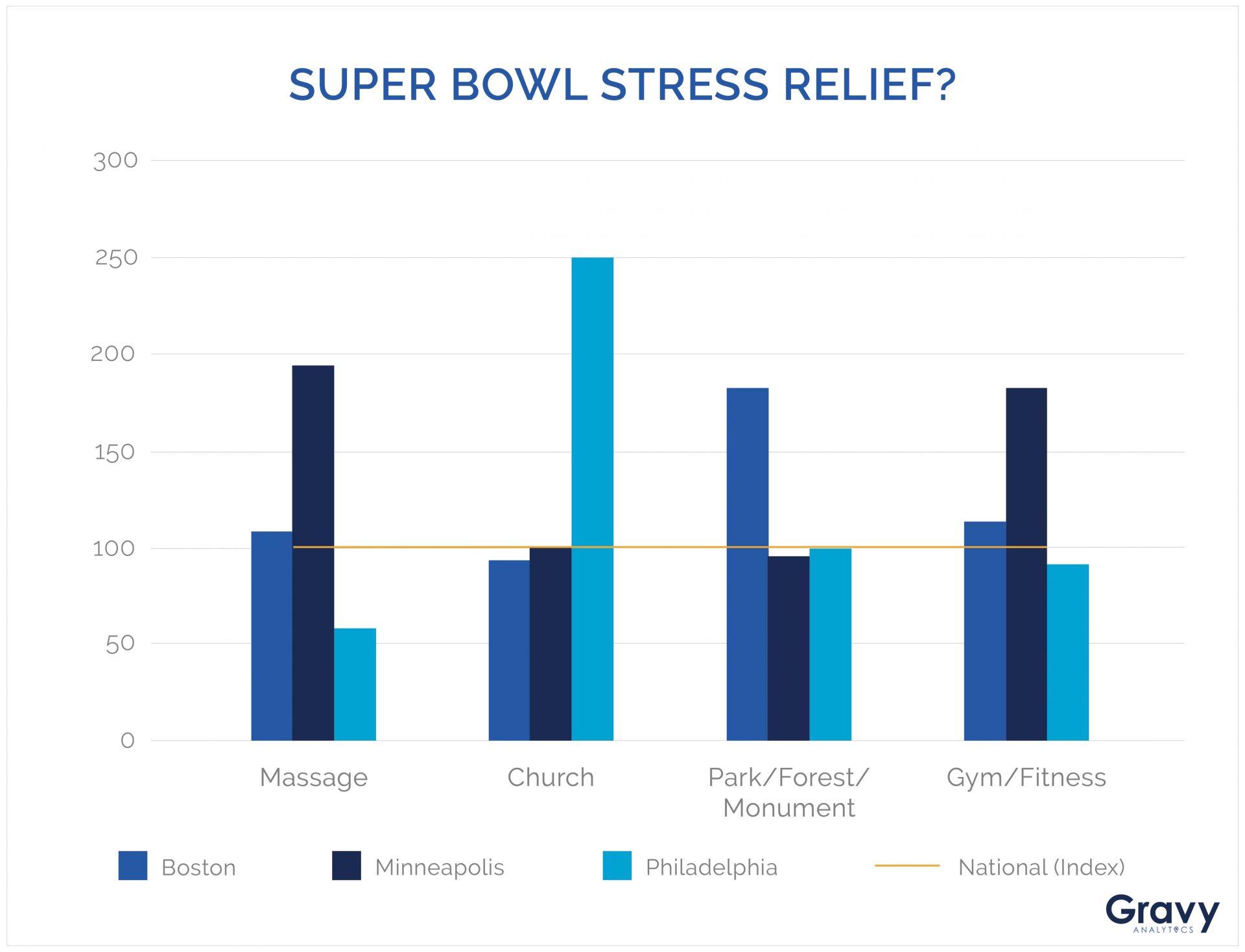Super Bowl Stress Relief Chart