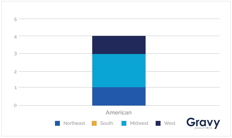 American Chart