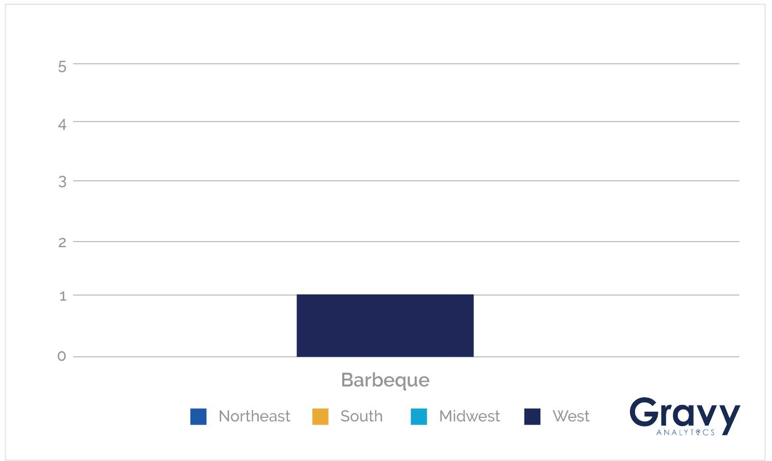 Barbeque Chart