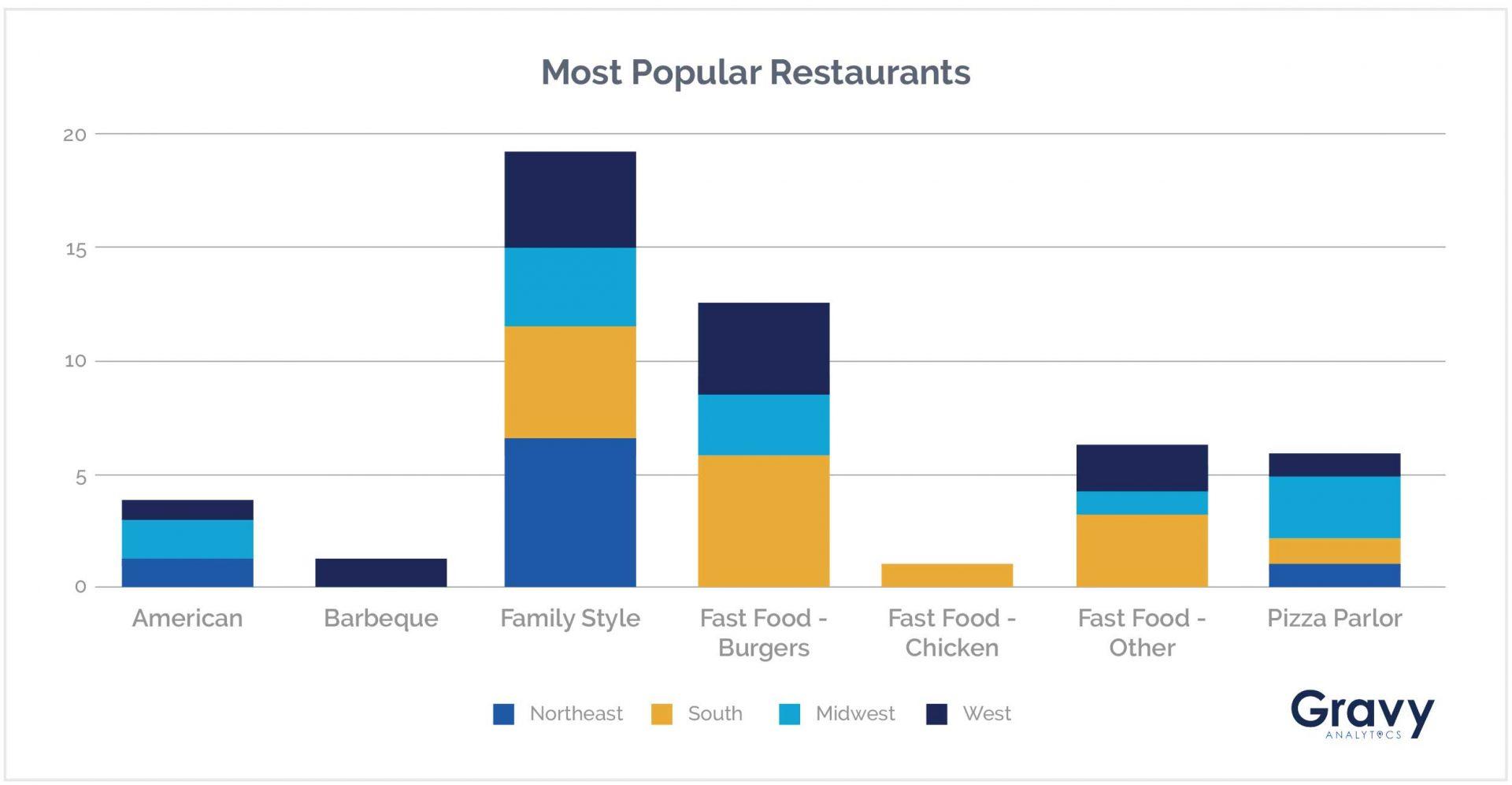 Most Popular Restaurants Chart