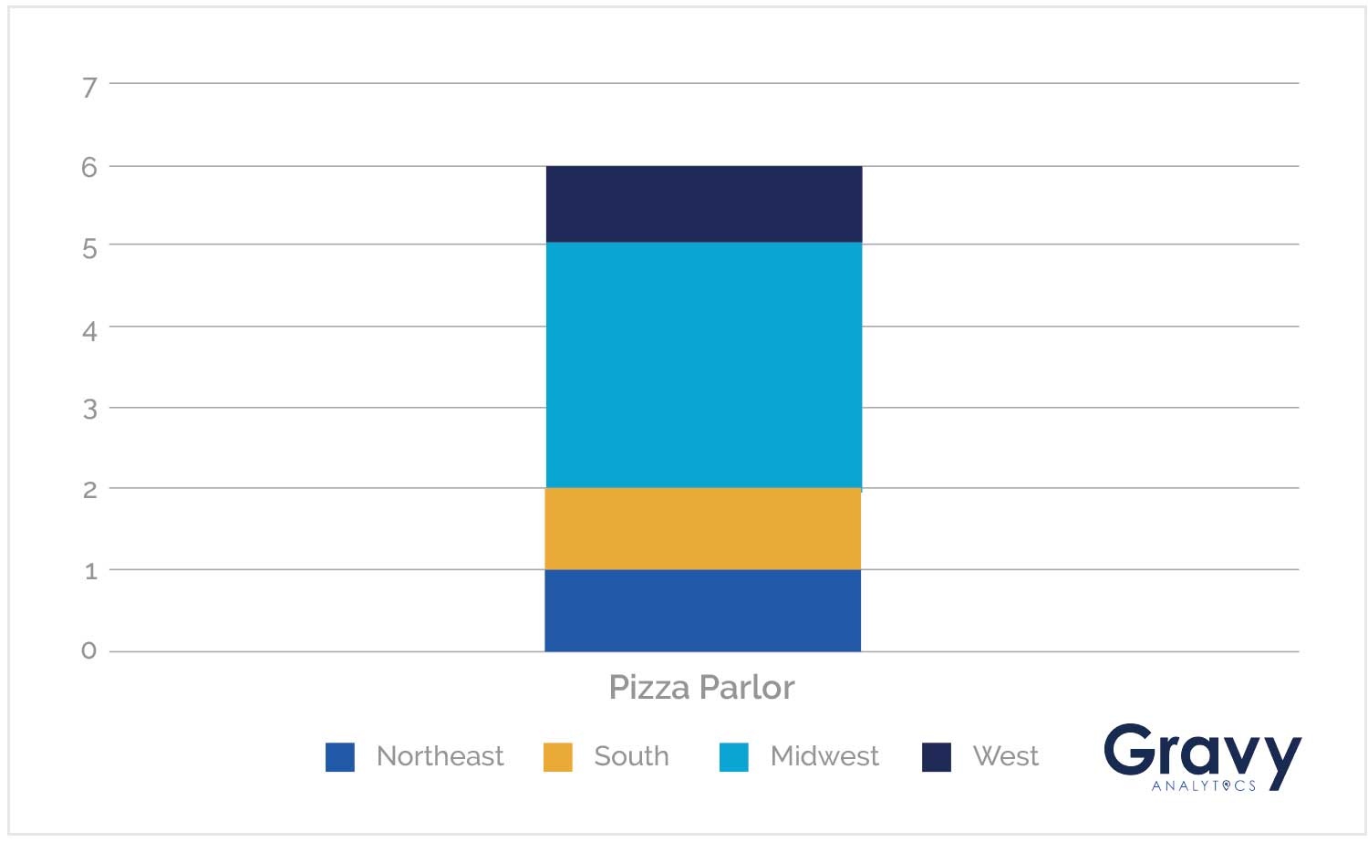 Pizza Parlor Chart