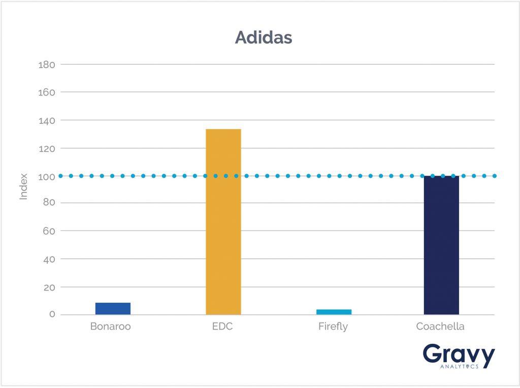 Adidas Chart