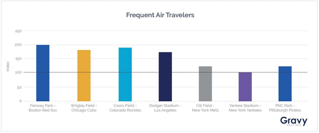 Frequent Air Travelers Chart