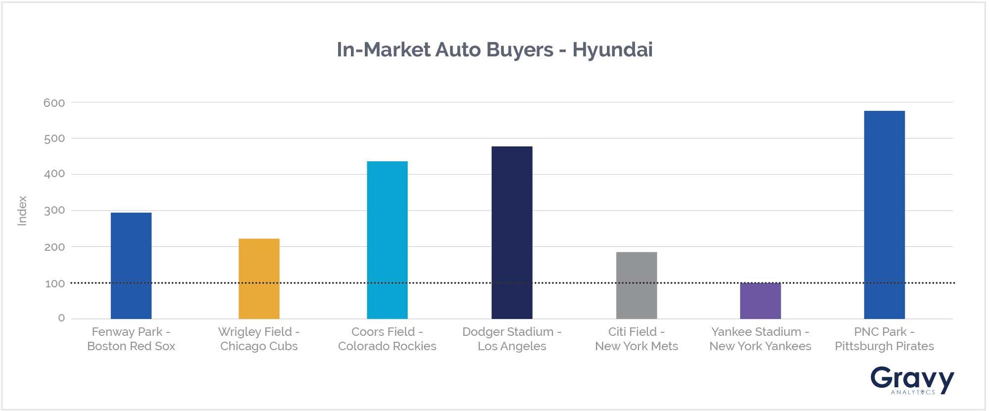 In-Market Auto Buyers - Hyundai Chart