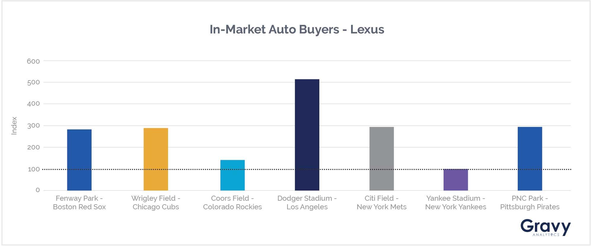 In-Market Auto Buyers - Lexus Chart