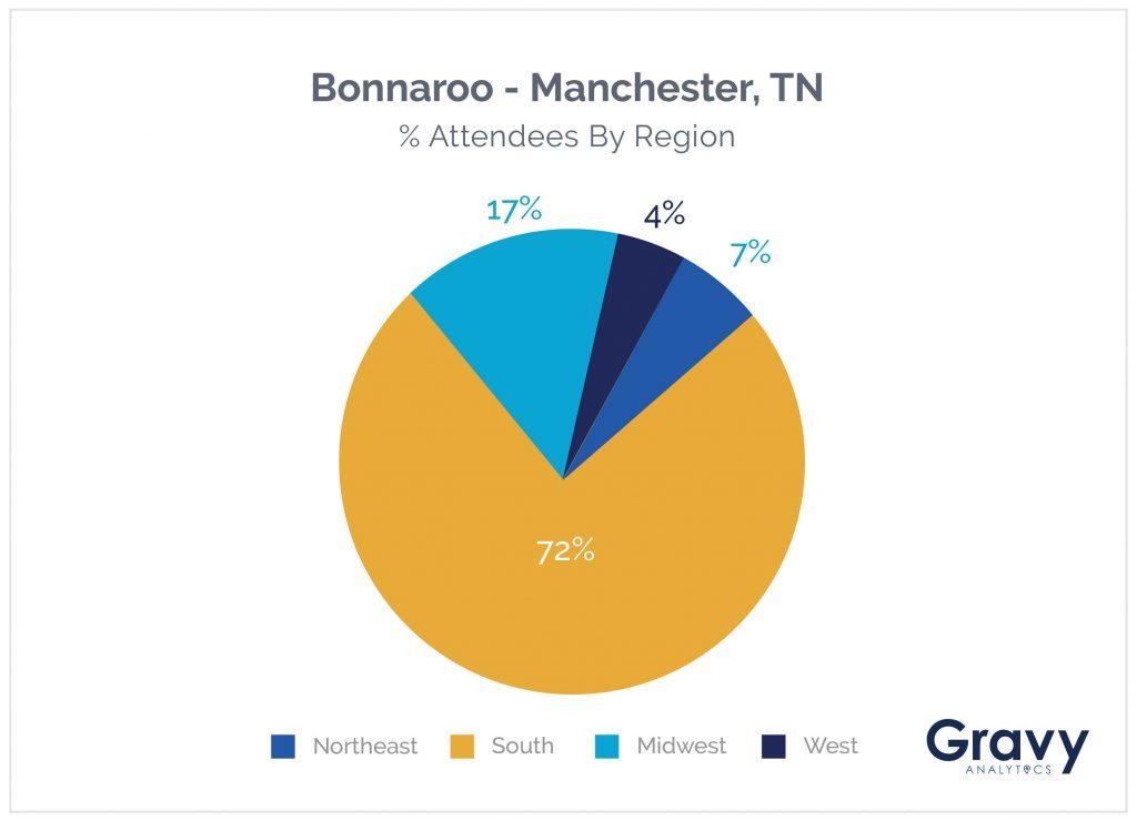 Bonnaroo Chart