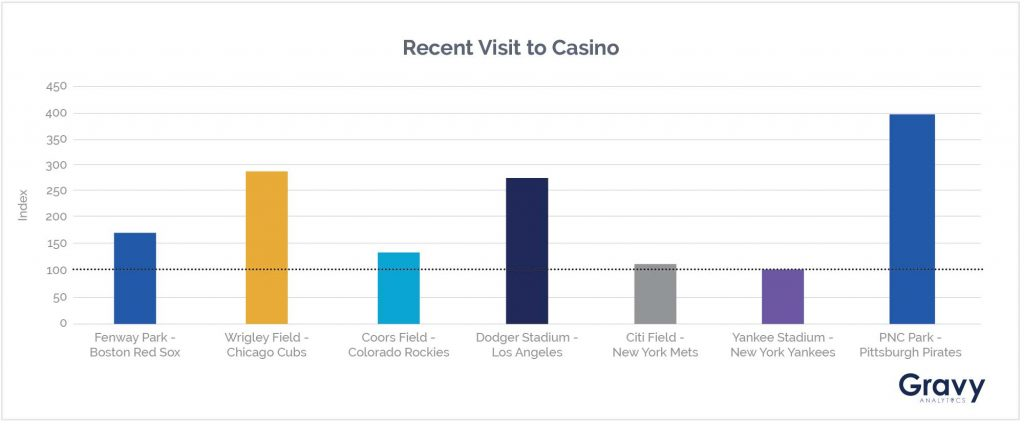 Recent Visit To Casino Chart