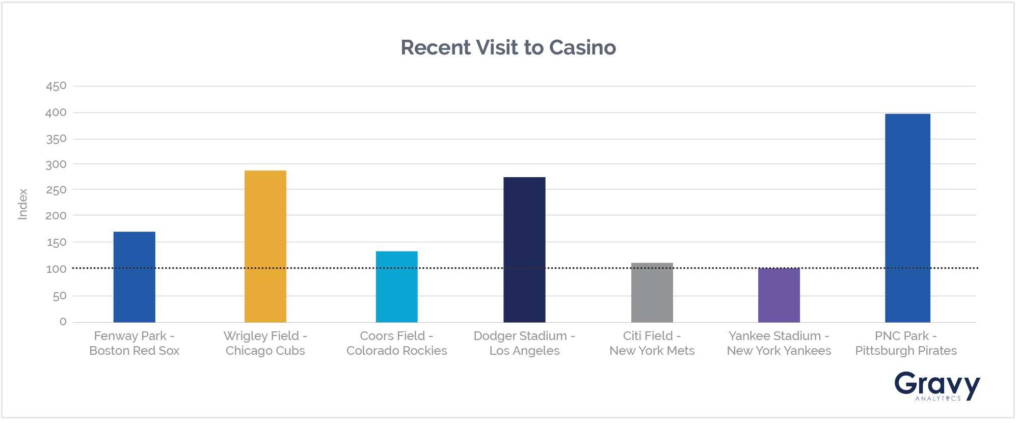 Recent Visit To Casino Chart