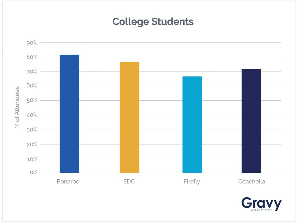 College Students Chart