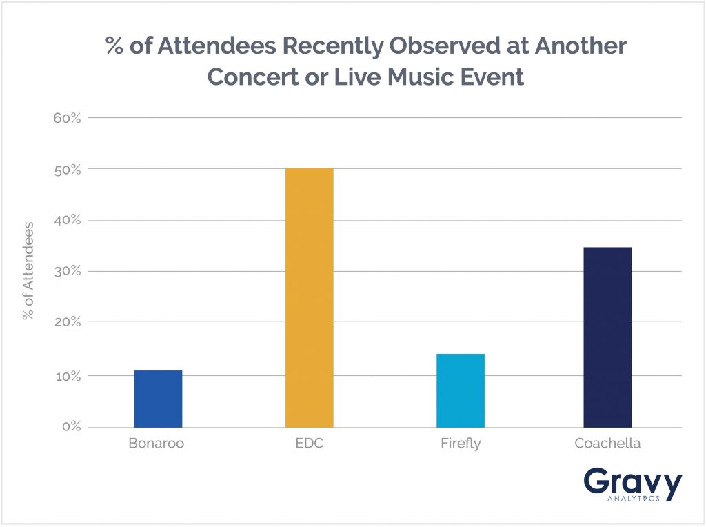 % of Attendees Recently Observed at Another Concert or Live Music Event Chart