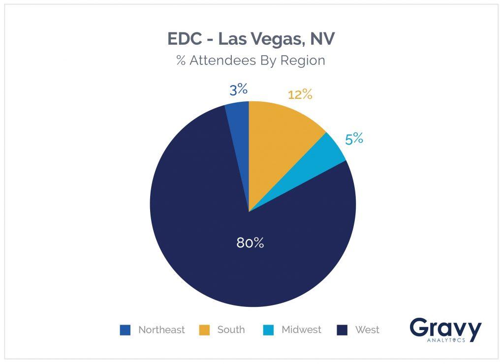 EDC Chart