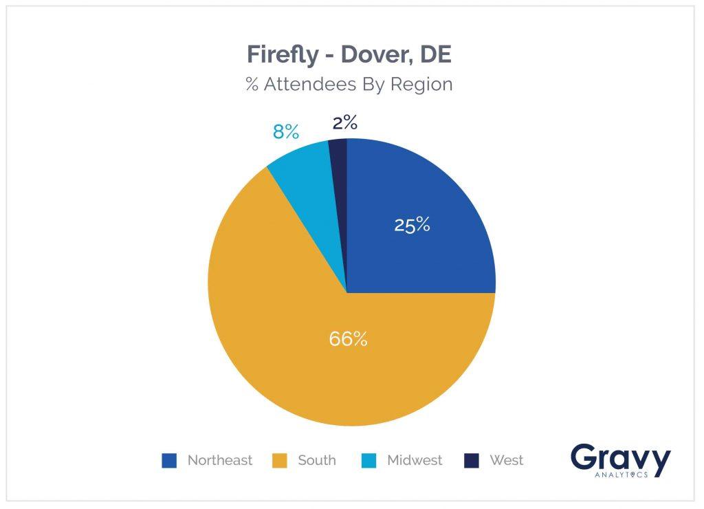 Firefly Chart