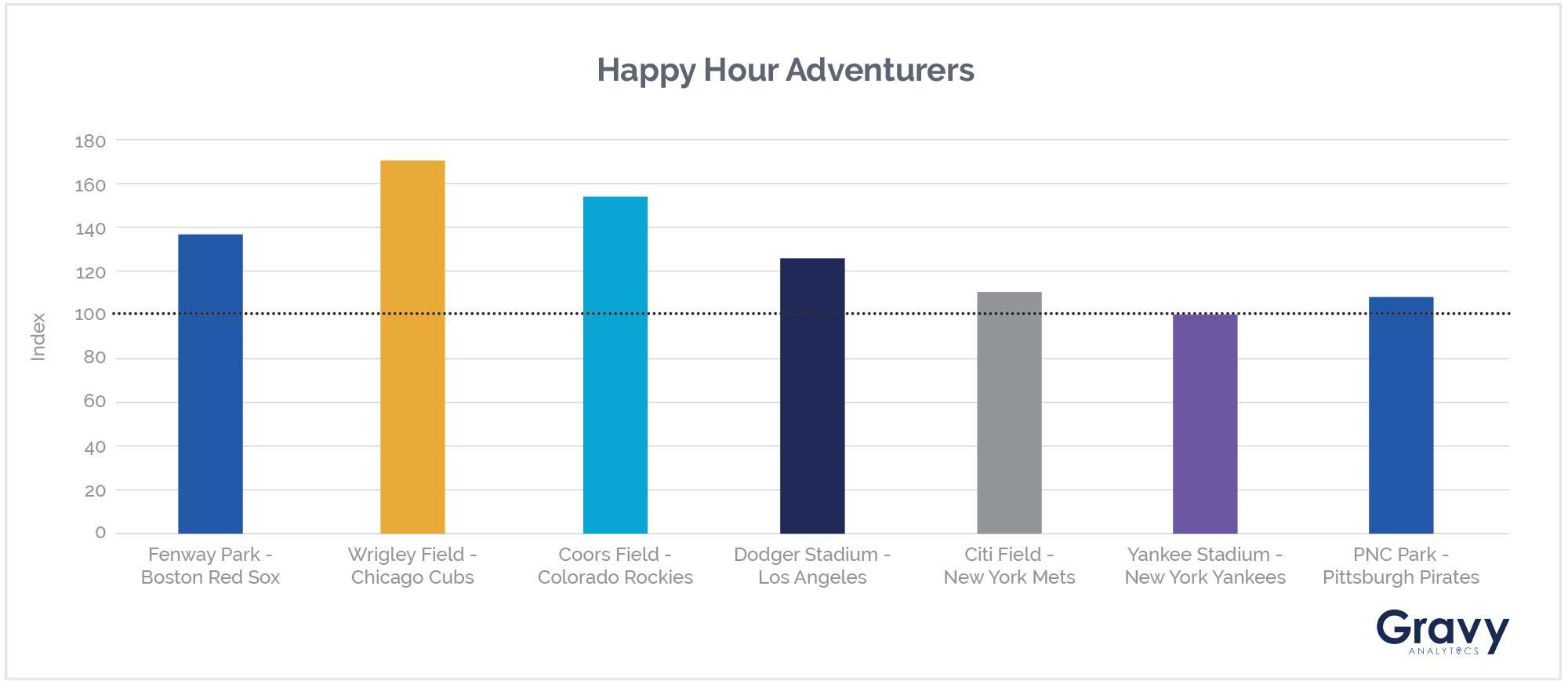 Happy Hour Adventurers Chart