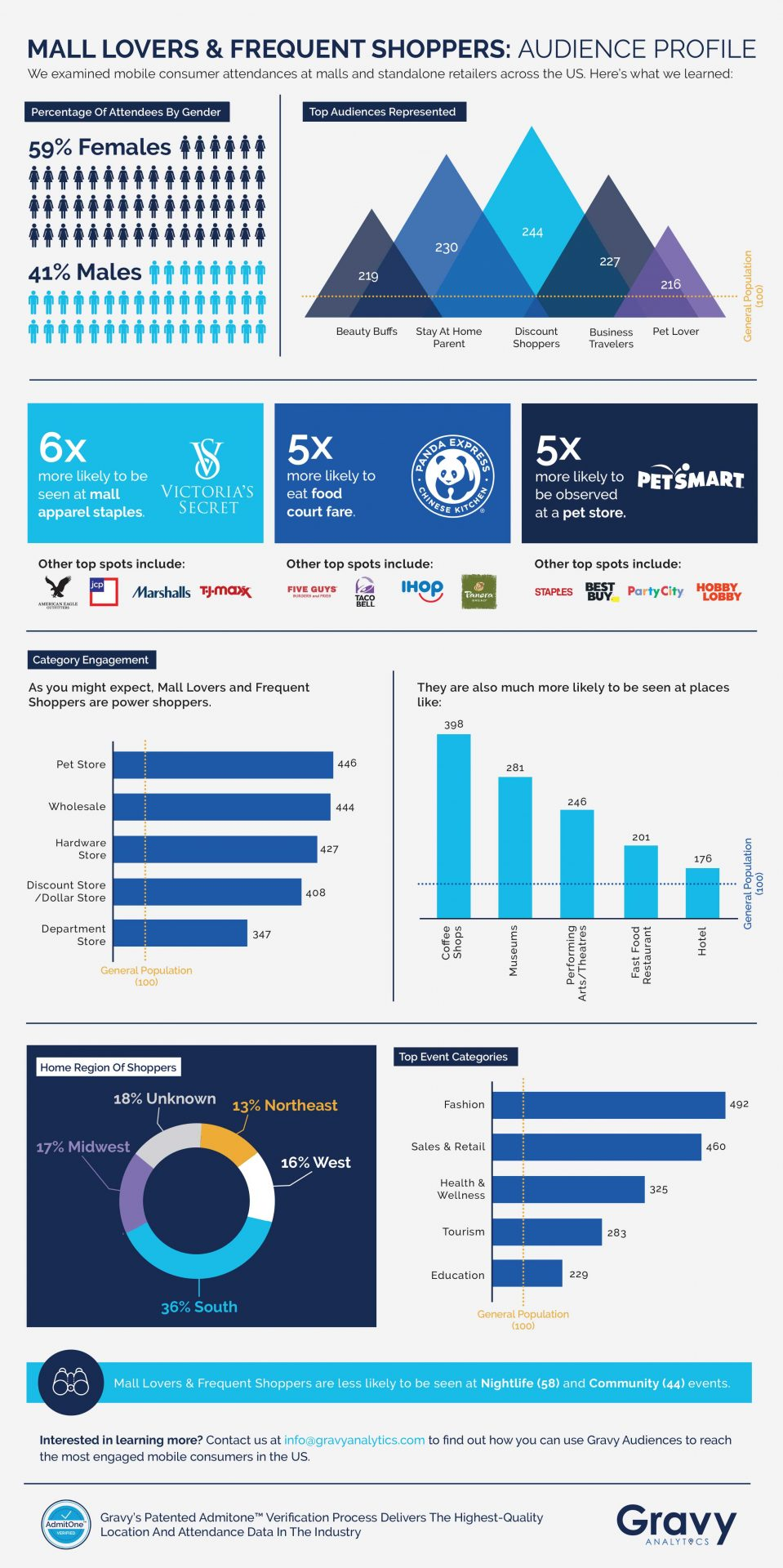 Mall Lovers & Frequent Shoppers Infographic