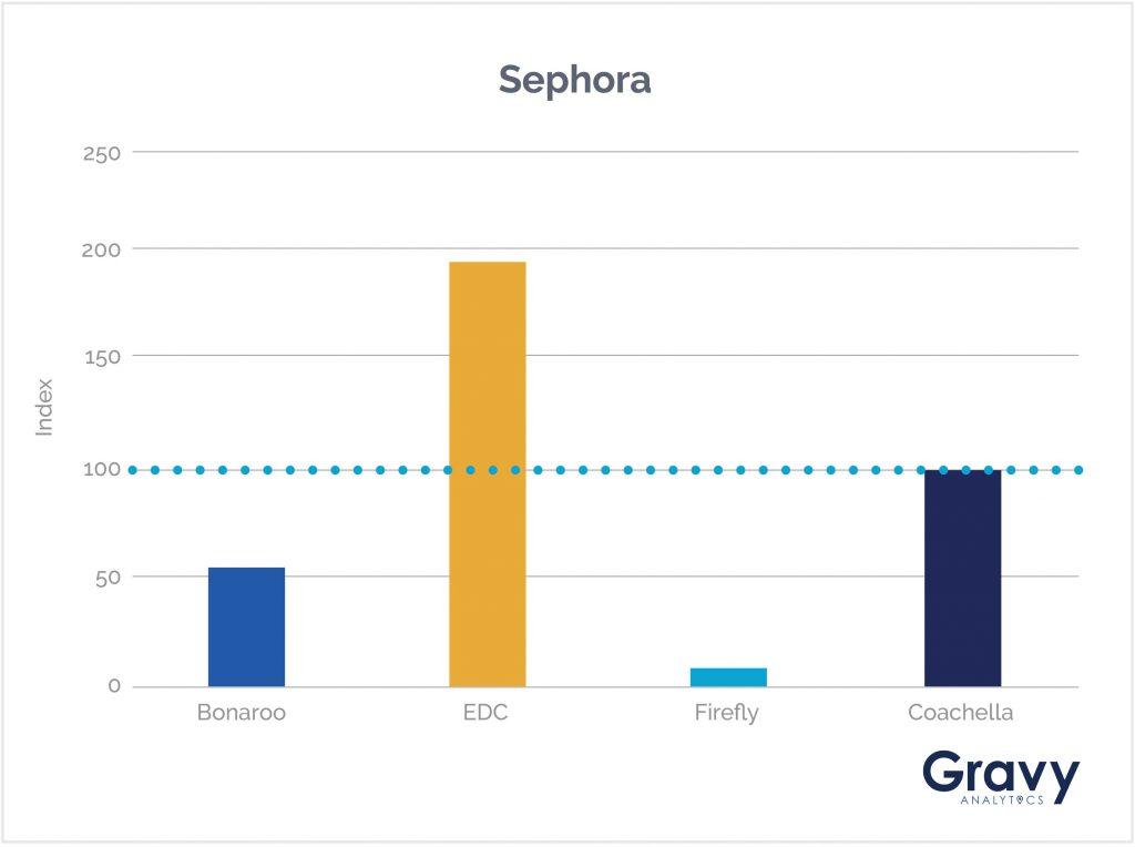 Sephora Chart