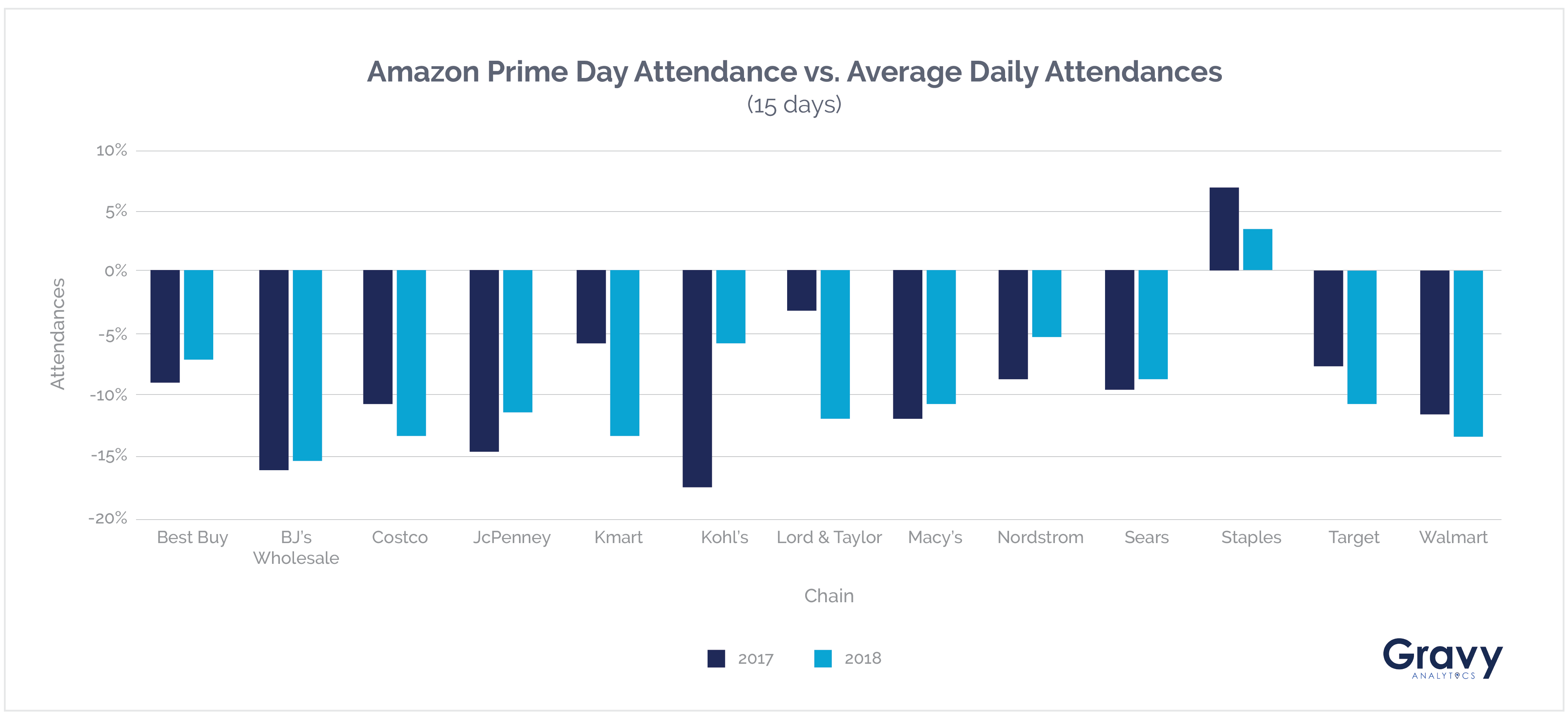 How Amazon Prime Day 2018 Impacted Foot Traffic to Brick and Mortar ...