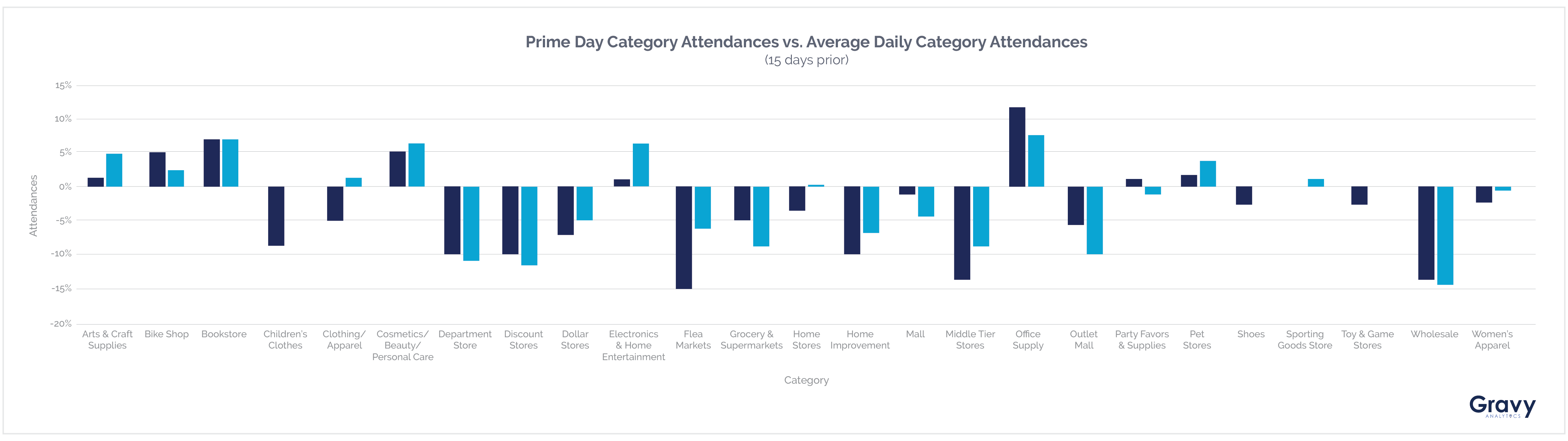 Amazon Prime Day Category Attendances Chart