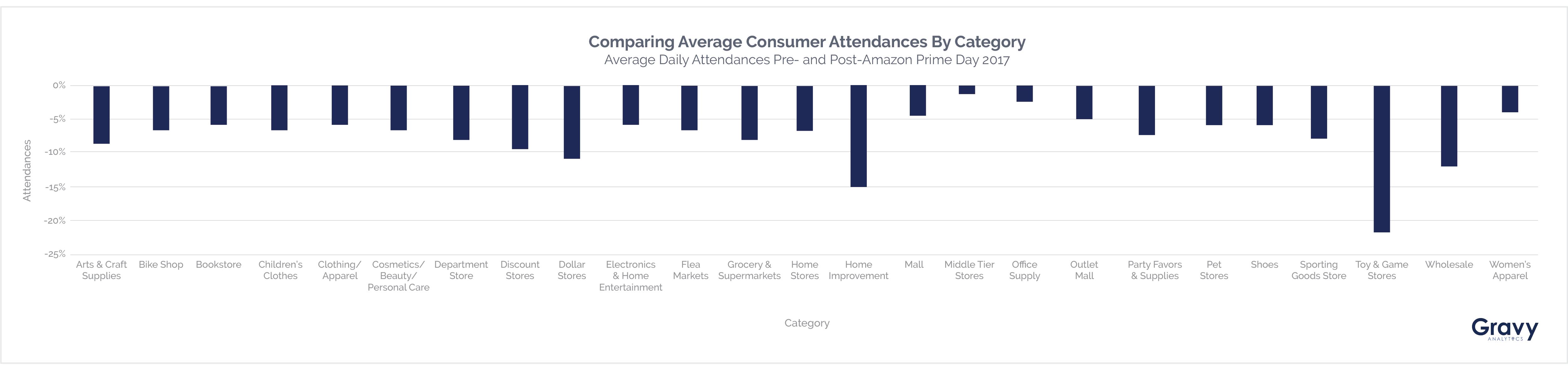 Amazon Prime Day Comparing Average Consumer Attendances