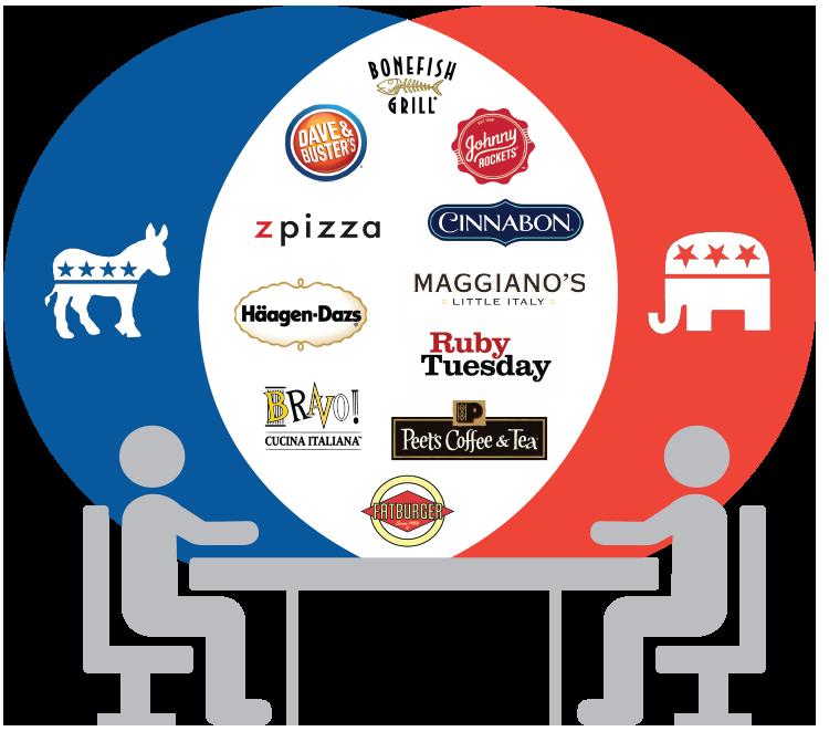Bipartisan Brands