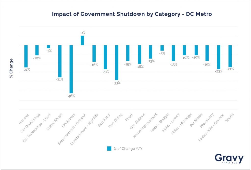 Impact of Government Shutdown By Category - DC Metro
