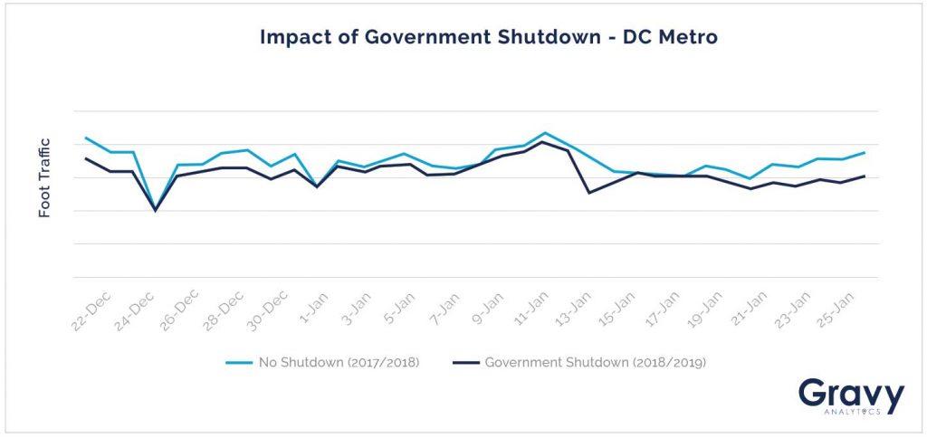 Impact of Government Shutdown - DC Metro