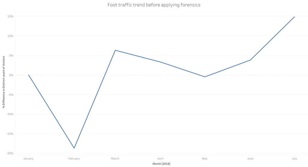 Foot Traffic Trends - Before Forensics