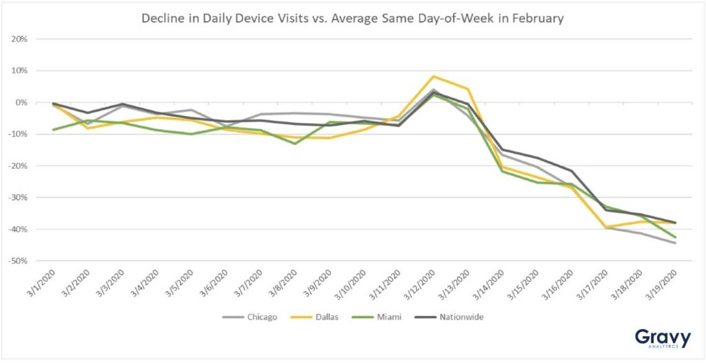 Decline in Device Visits vs. Average Same Day-of-Week in February