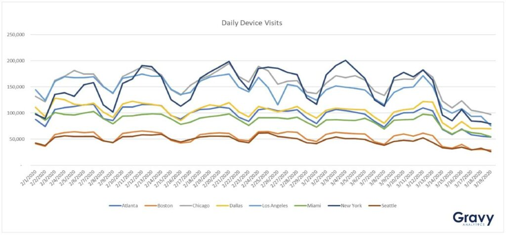 Daily Device Visits