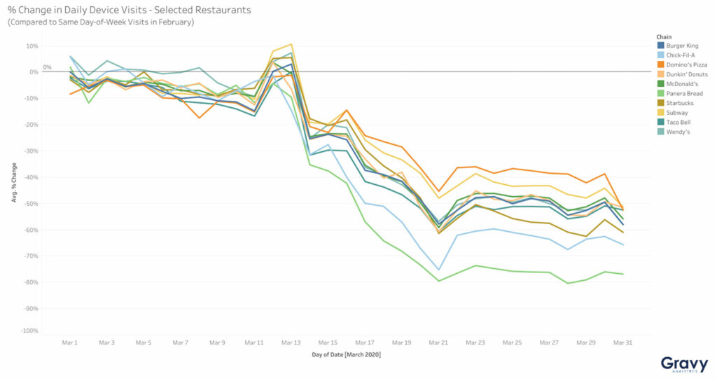 % Change in Daily Device Visits - Selected Restaurants