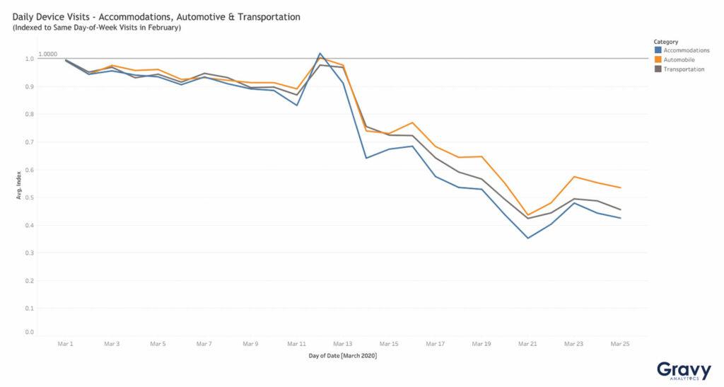 Accommodations, Automotive, & Transportation