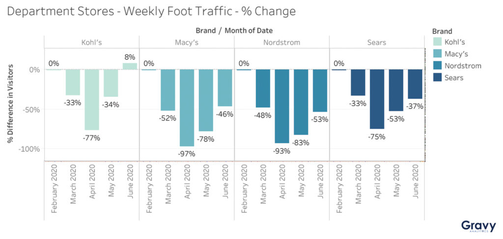 Which Department Store is Recovering the Most Foot Traffic?