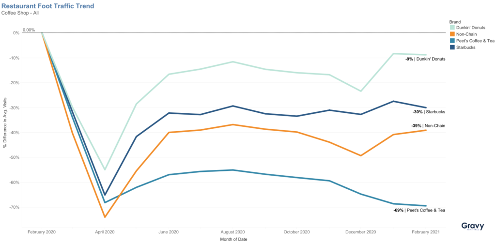 Coffee Trends: A Foot Traffic Analysis of Coffee Shops