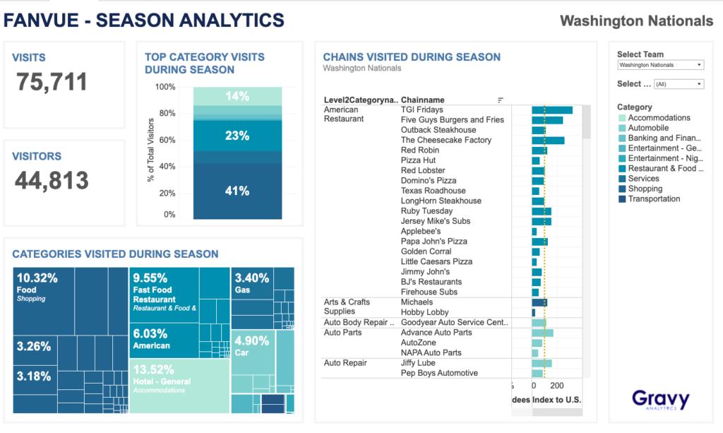 Gravy Analytics FanVue - Season Dashboard