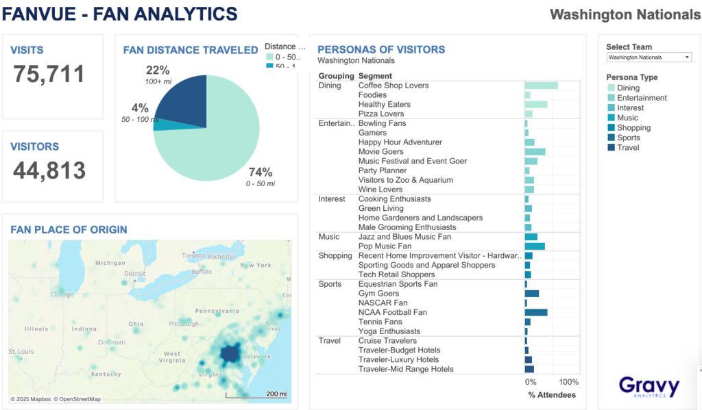 Gravy Analytics FanVue - Fan Analytics Dashboard