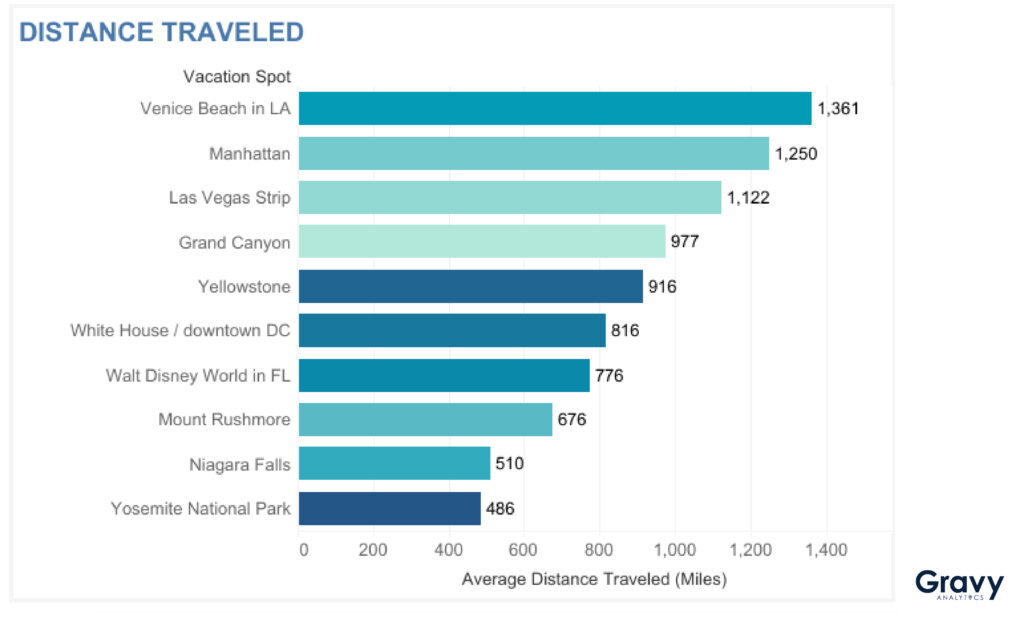 Chart of Distance Traveled Chart to Vacation Spots in a post-COVID world
